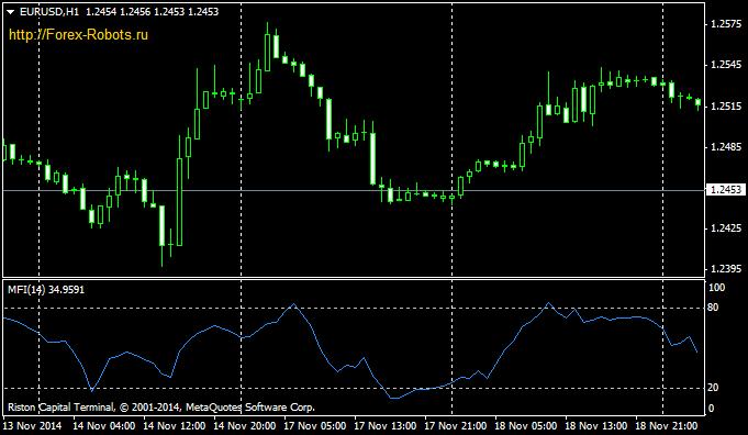 Forex indicator mfi